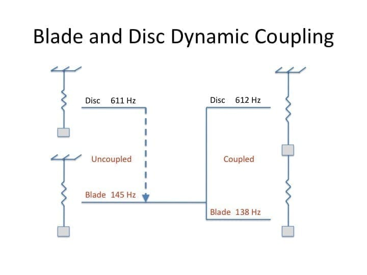 Fig 2 Blade Disc 1