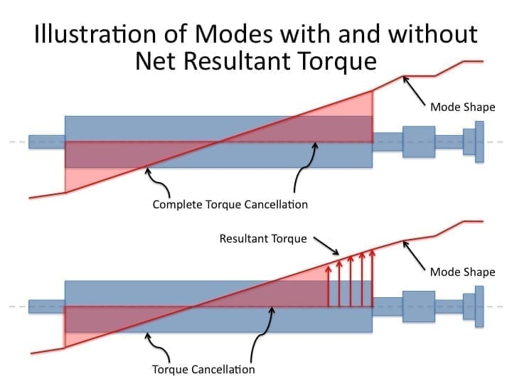 Fig 3 Torque 1